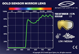 линзы Smith Gold sensor mirror