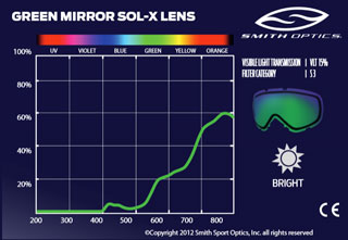 линзы Smith Green Sol-X mirror