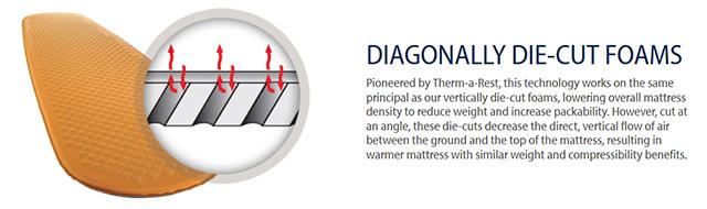 Диагональное перфорирование в ковриках Therm-a-rest