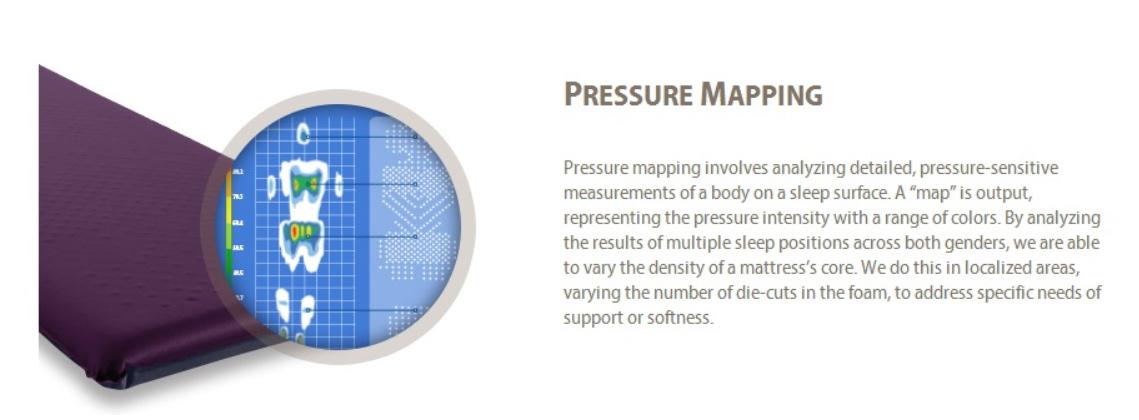 самонадувающийя коврик therm-a-rest luxurymap технология pressure mapping