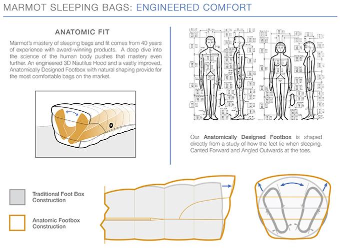 конструкция спальный мешок мармот